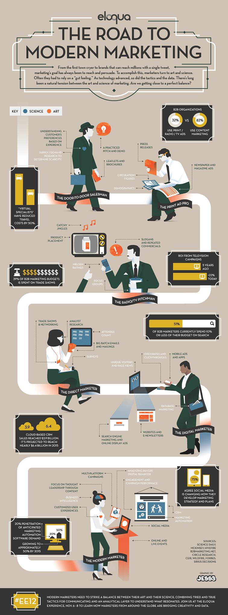 marketing moderno infografica